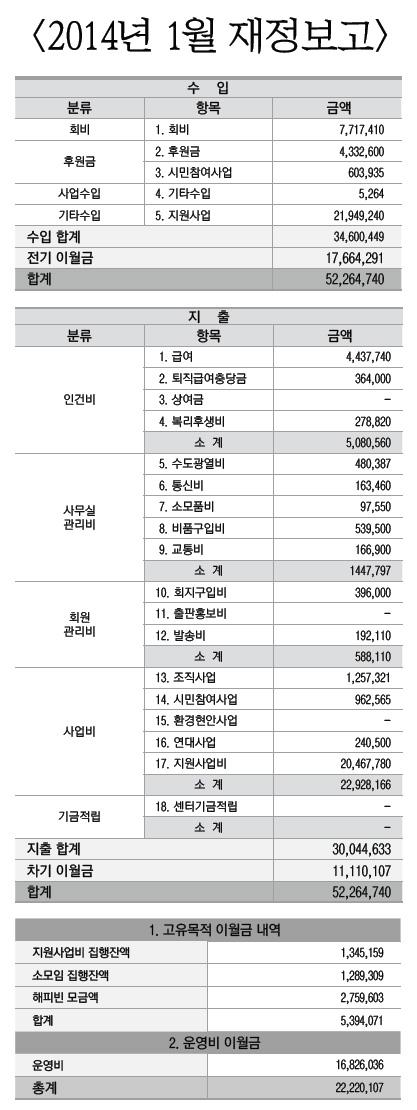2014년 1월 재정보고