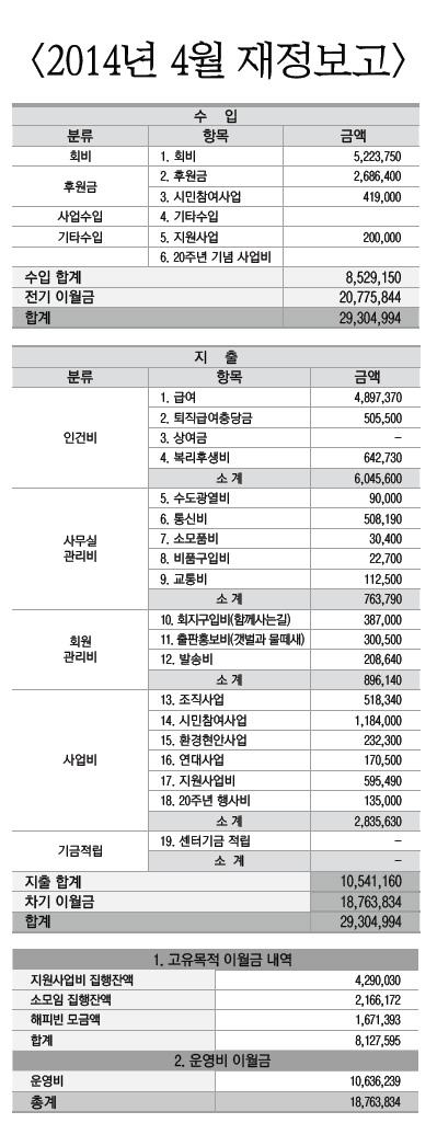 2014년 4월 재정보고