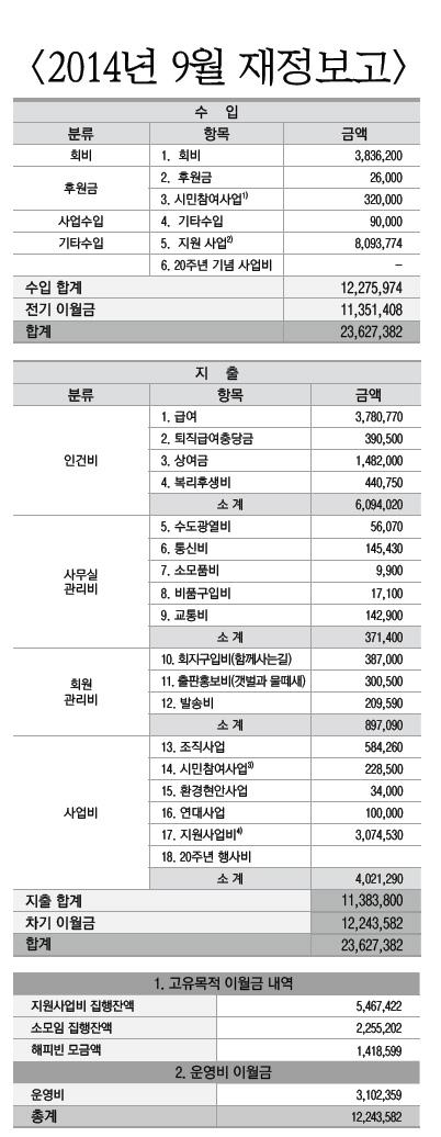 2014년 9월 재정보고