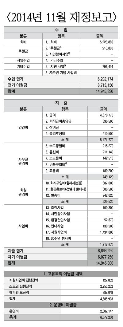2014년 11월 재정보고
