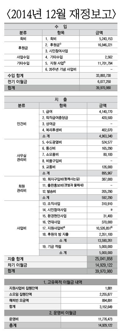 2014년 12월 재정보고