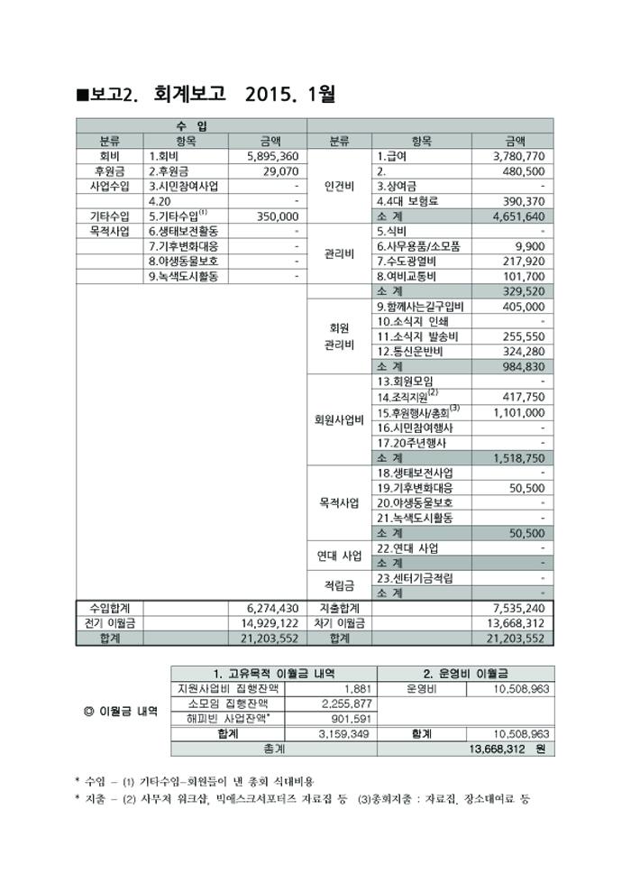 2015년 1월 재정보고